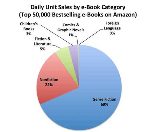 Author Earnings Report graph