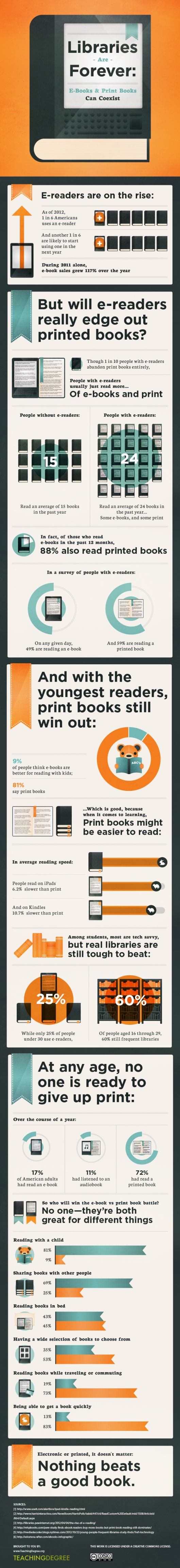 book vs ebook infographic by TeachingDegree